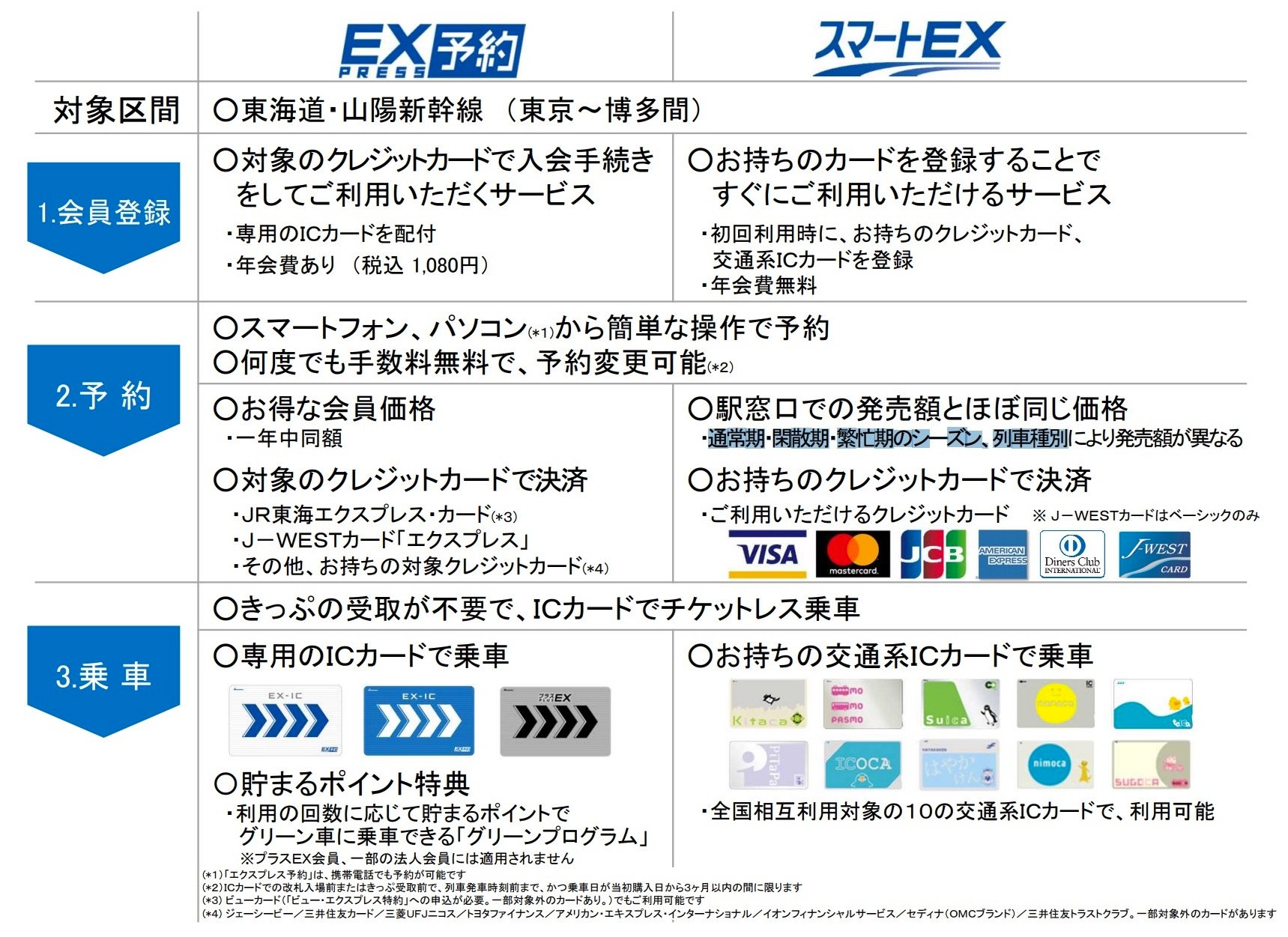 スマホとSuicaで新幹線予約「スマートEX」の使い方〜登録・予約・払戻などまとめ