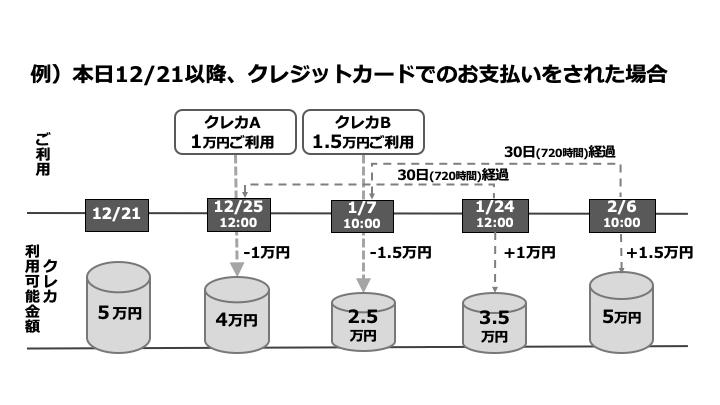 新たに設定された5万円の上限額