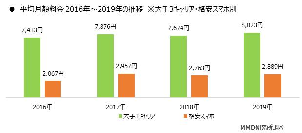 平均月額料金 2016年~2019年の推移