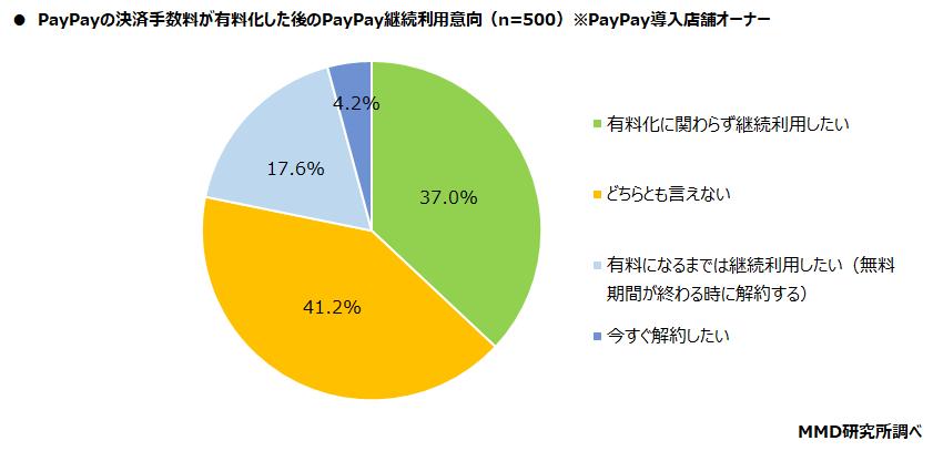 PayPayの決済手数料が有料化した後のPayPay継続利用意向