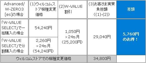 W-VALUE SELECTを利用して機種変更を行うと5760円もオトクに。
